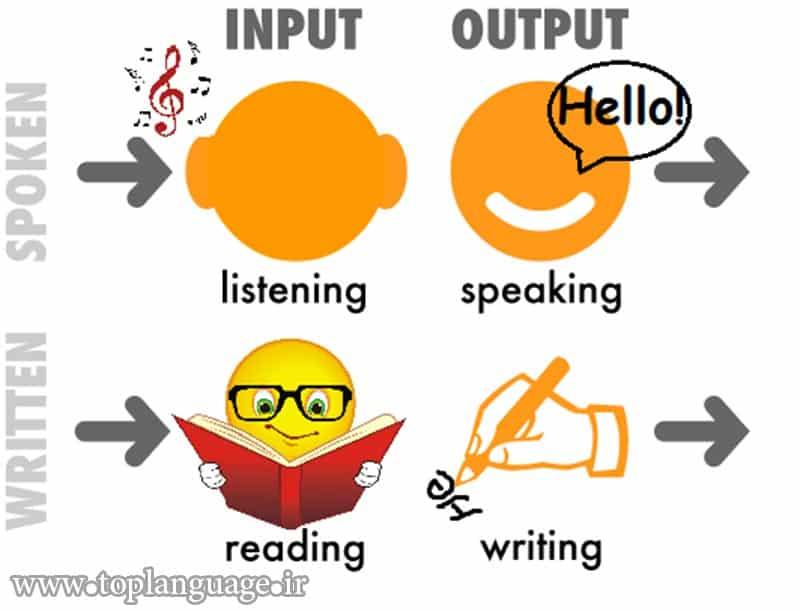 مهارتهای زبان انگلیسی خود را همزمان تقویت کنید.