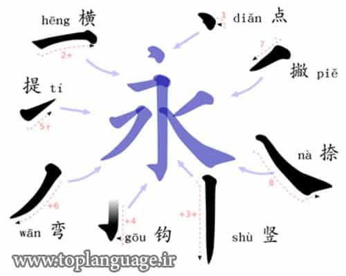 یادگیری زبان چینی چقدر زمان می برد؟