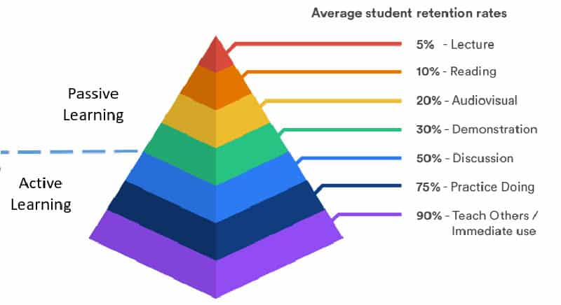 نمودار مدت زمان یادگیری زبان اسپانیایی بصورت هرمی