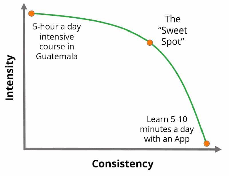 اینکه یادگیری زبان اسپانیایی چقدر طول میکشد به زمان ما نیز بستگی دارد